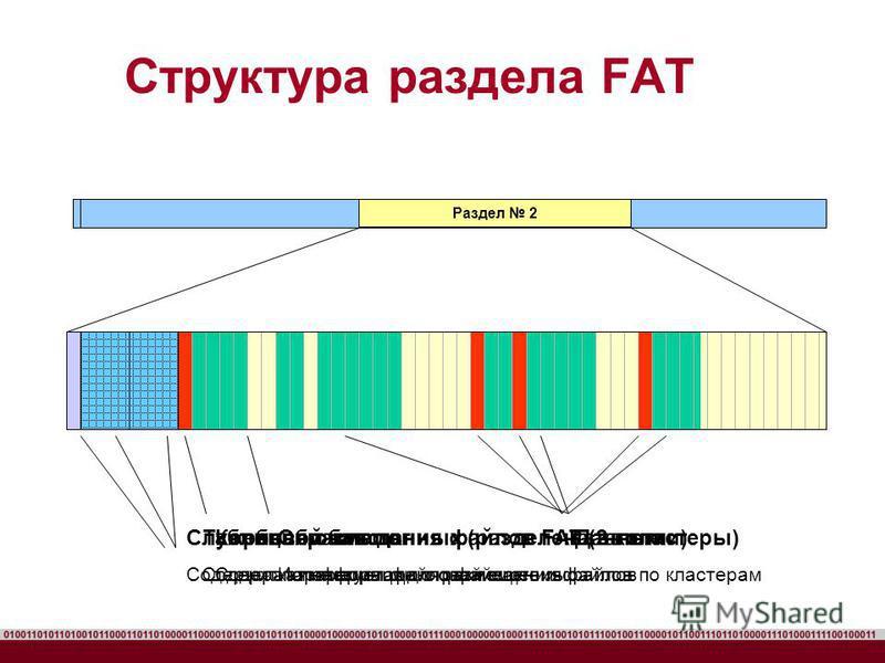 Структура раздела FAT Раздел 2 Служебная область Содержит параметры файловой системы Таблицы размещения файлов FAT (2 копии) Содержат информацию о размещении файлов по кластерам Область данных (разделена на кластеры) Используется для размещения файло