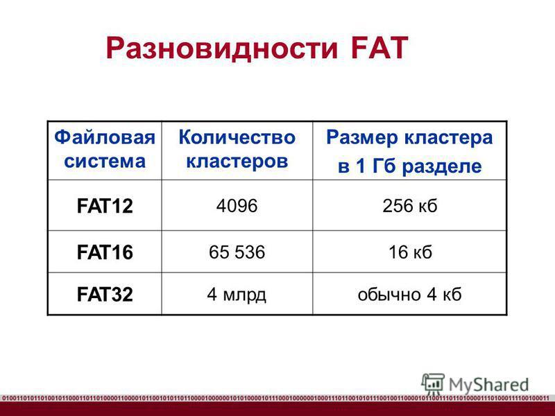Разновидности FAT Файловая система Количество кластеров Размер кластера в 1 Гб разделе FAT12 4096256 кб FAT16 65 53616 кб FAT32 4 млрдобычно 4 кб