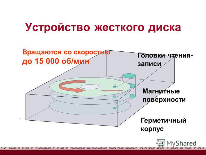 Устройство жесткого диска Вращаются со скоростью до 15 000 об/мин Головки чтения- записи Магнитные поверхности Герметичный корпус
