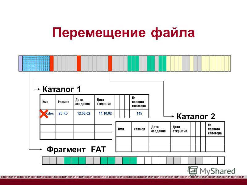 Перемещение файла первого кластера Дата открытия Дата создания Размер Имя Каталог 1 Ab.doc 25 Кб 12.08.02 14.10.02 145 Каталог 2 первого кластера Дата открытия Дата создания Размер Имя Ab.doc 25 Кб 12.08.02 14.10.02 145 Фрагмент FAT