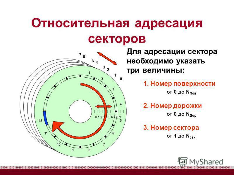 Относительная адресация секторов 1. Номер поверхности от 0 до N Пов 2. Номер дорожки от 0 до N Дор 3. Номер сектора от 1 до N сек 2 3 0 1 4 5 6 7 | | | | | | | | | | | | | 0 1 2 3 4 5 6 7 8 9 1 2 3 4 5 6 7 89 10 11 12 Для адресации сектора необходимо