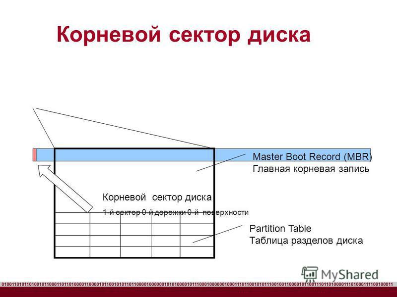 Корневой сектор диска Master Boot Record (MBR) Главная корневая запись Partition Table Таблица разделов диска Корневой сектор диска 1-й сектор 0-й дорожки 0-й поверхности