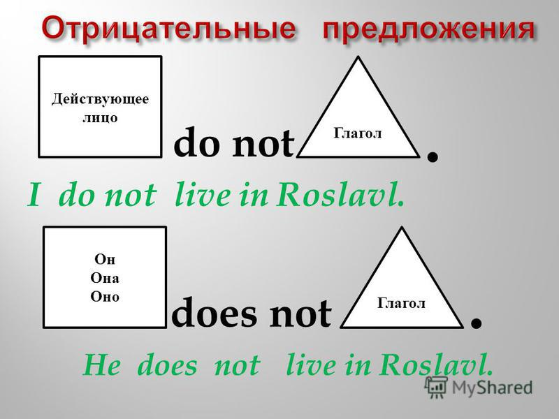 Действующее лицо Глагол I do not live in Roslavl. Он Она Оно Глагол He does not live in Roslavl. do not does not