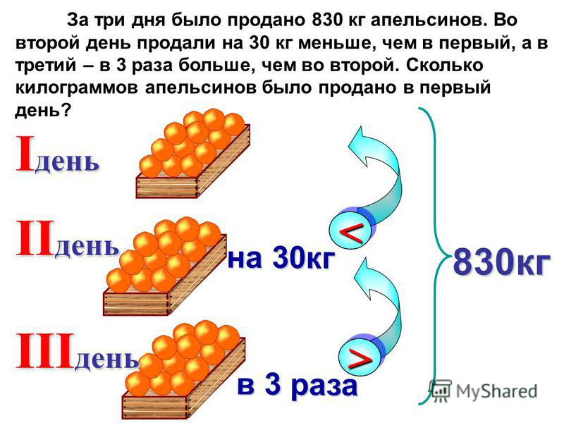 I день II день << на 30 кг 830 кг III день >> в 3 раза