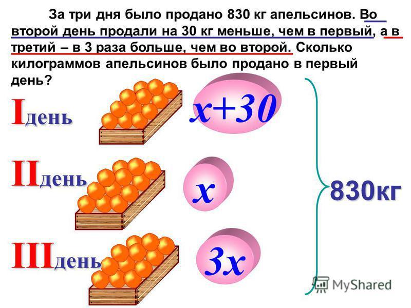 За три дня было продано 830 кг апельсинов. Во второй день продали на 30 кг меньше, чем в первый, а в третий – в 3 раза больше, чем во второй. Сколько килограммов апельсинов было продано в первый день? I день II день 830 кг III день х 3 х х+30