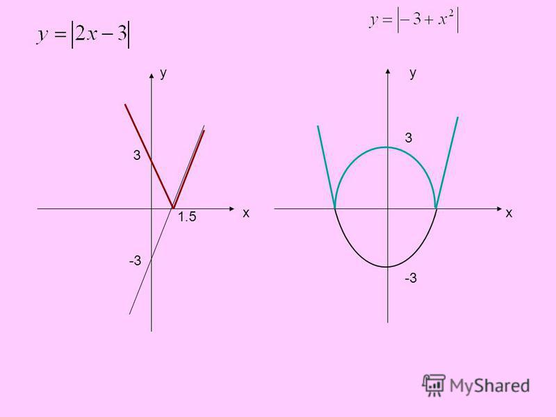 yy xx 1.5 3 -3 3