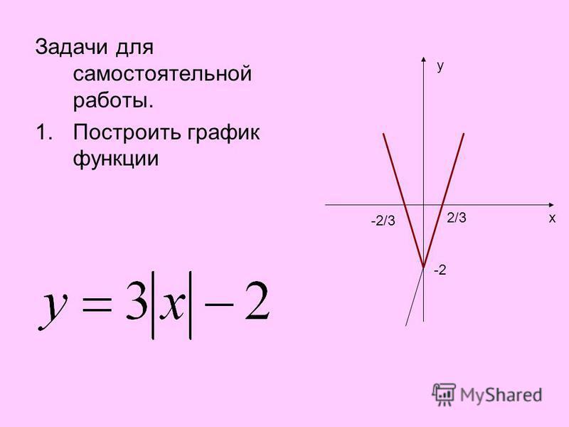 Задачи для самостоятельной работы. 1. Построить график функции y x -2 2/3 -2/3