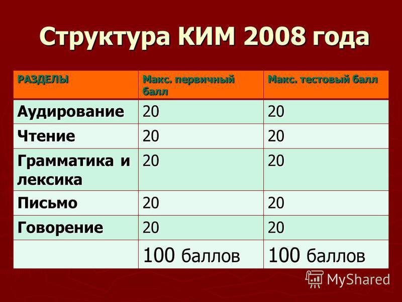 Структура КИМ 2008 года Структура КИМ 2008 года РАЗДЕЛЫ Макс. первичный балл Макс. тестовый балл Аудирование 2020 Чтение 2020 Грамматика и лексика 2020 Письмо 2020 Говорение 2020 100 баллов
