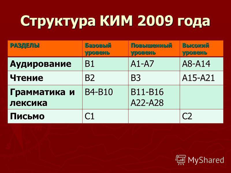 Структура КИМ 2009 года РАЗДЕЛЫБазовыйуровень Повышенный уровень Высокий уровень АудированиеВ1А1-А7А8-А14 ЧтениеВ2В3А15-А21 Грамматика и лексика В4-В10В11-В16А22-А28 ПисьмоС1С2