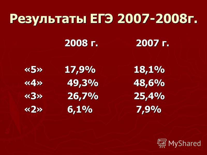 Результаты ЕГЭ 2007-2008 г. 2008 г. 2007 г. 2008 г. 2007 г. «5» 17,9% 18,1% «4» 49,3% 48,6% «3» 26,7% 25,4% «2» 6,1% 7,9%