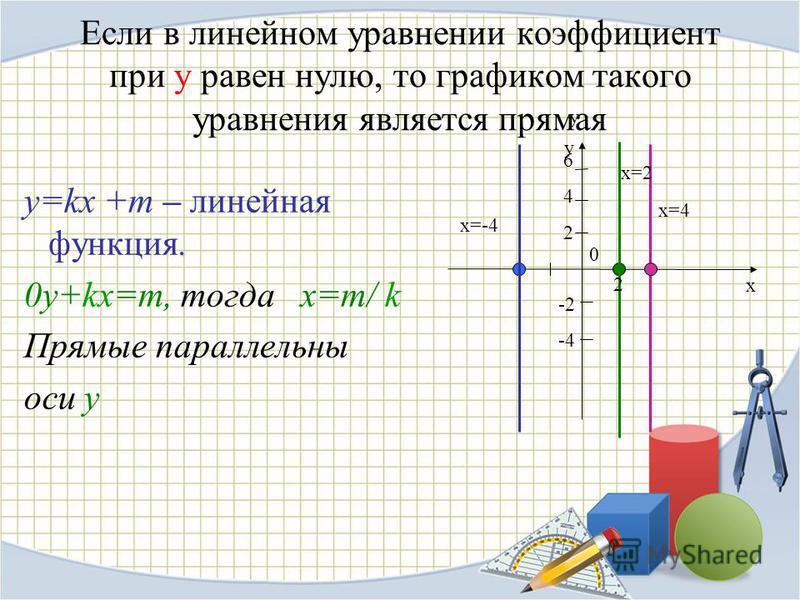 Если в линейном уравнении коэффициент при у равен нулю, то графиком такого уравнения является прямая. y=kx +m – линейная функция. 0y+kx=m, тогда х=m/ k Прямые параллельны оси у у 6 4 2 -2 -4 х=-4 х=4 х=2 2 0 y x