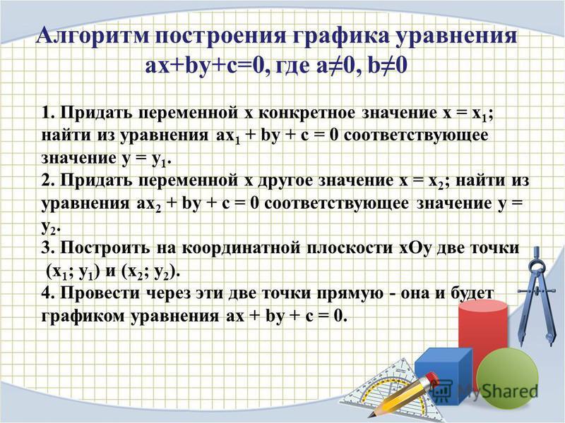 Алгоритм построения графика уравнения ax+by+c=0, где a0, b0 1. Придать переменной x конкретное значение х = x 1 ; найти из уравнения ax 1 + by + c = 0 соответствующее значение y = y 1. 2. Придать переменной x другое значение x = x 2 ; найти из уравне