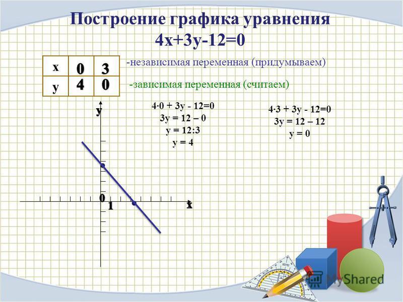 Построение графика уравнения 4x+3y-12=0 x у 40 + 3y - 12=0 3y = 12 – 0 y = 12:3 y = 4 43 + 3y - 12=0 3y = 12 – 12 y = 0 -независимая переменная (придумываем) -зависимая переменная (считаем)