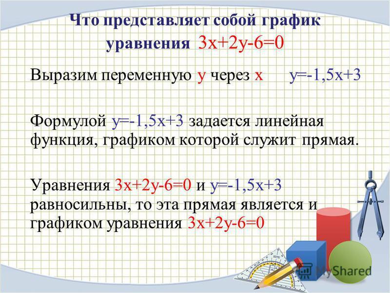 Что представляет собой график уравнения 3 х+2 у-6=0 Выразим переменную у через х у=-1,5 х+3 Формулой у=-1,5 х+3 задается линейная функция, графиком которой служит прямая. Уравнения 3 х+2 у-6=0 и у=-1,5 х+3 равносильны, то эта прямая является и график