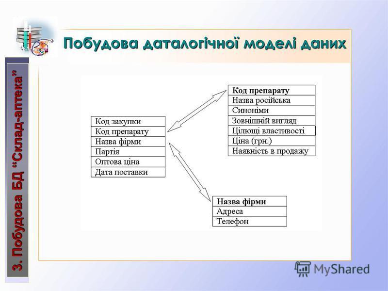 Побудова даталогічної моделі даних 3. Побудова БД Склад-аптека