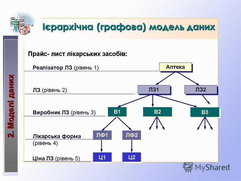 Ієрархічна (графова) модельданих Ієрархічна (графова) модель даних 2. Моделі даних