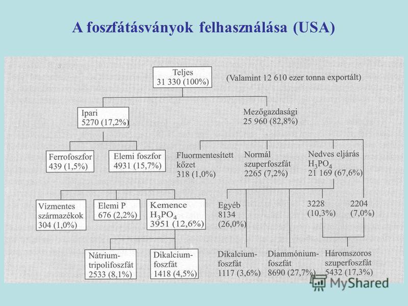 A foszfátásványok felhasználása (USA)