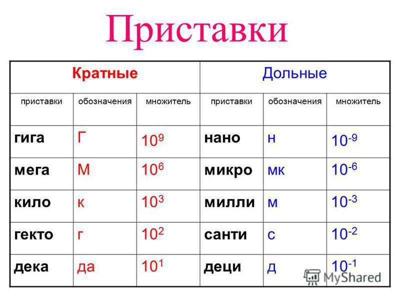 Приставки Кратные Дольные приставкиобозначениямножительприставкиобозначениямножитель гигаГ 10 9 нано 10 -9 мегаМ10 6 микро мк 10 -6 хилок 10 3 миллим 10 -3 гектор 10 2 сантос 10 -2 декада 10 1 децид 10 -1