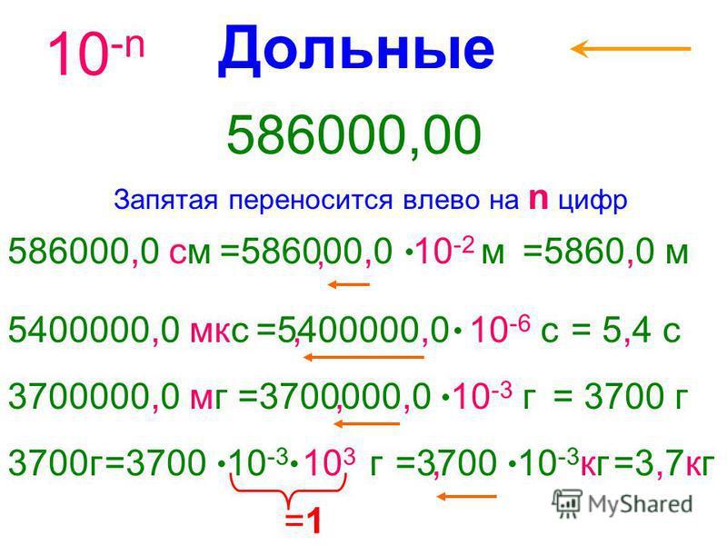 Дольные Запятая переносится влево на n цифр 586000,00 10 -n 586000,0 см 5400000,0 мкс =1 =1 =586000,0 10 -2 м=5860,0 м,,=5400000,0 10 -6 с= 5,4 с 3700000,0 мг=3700000,0 10 -3 г= 3700 г 3700 г=3700 10 -3 10 3 г=3700 10 -3 кг=3,7 кг,,
