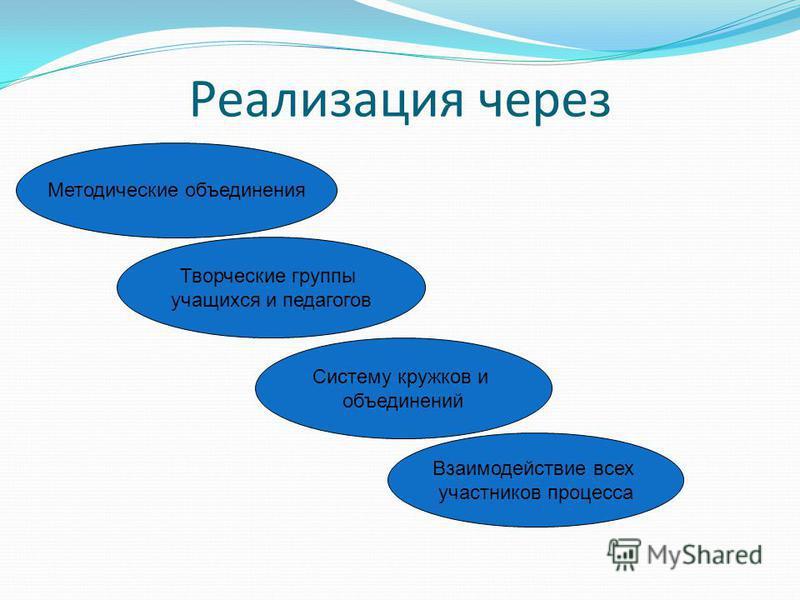Реализация через Методические объединения Творческие группы учащихся и педагогов Систему кружков и объединений Взаимодействие всех участников процесса
