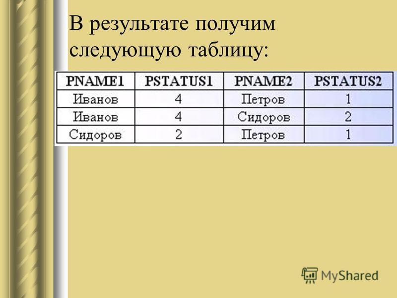 В результате получим следующую таблицу:
