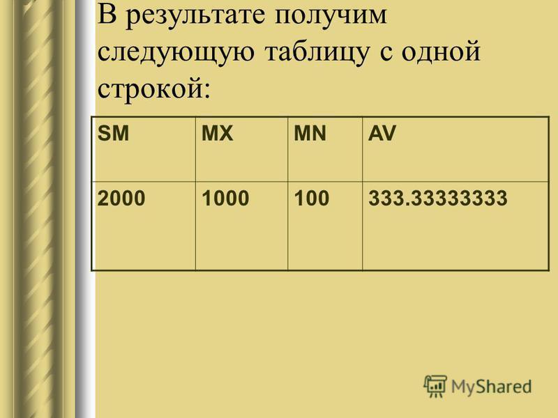 В результате получим следующую таблицу с одной строкой: SMMXMNAV 20001000100333.33333333
