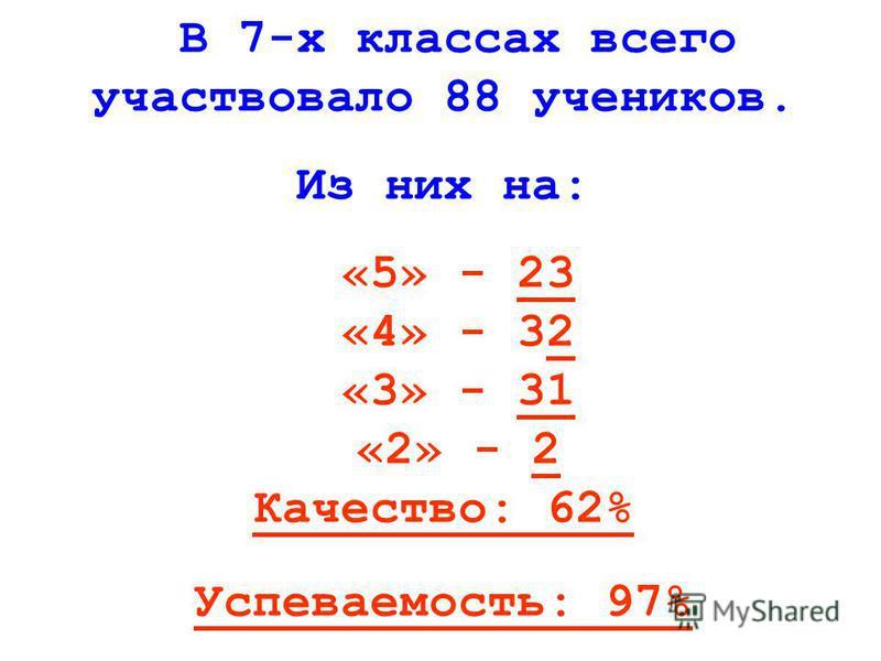 В 7-х классах всего участвовало 88 учеников. Из них на: «5» - 23 «4» - 32 «3» - 31 «2» - 2 Качество: 62% Успеваемость: 97%