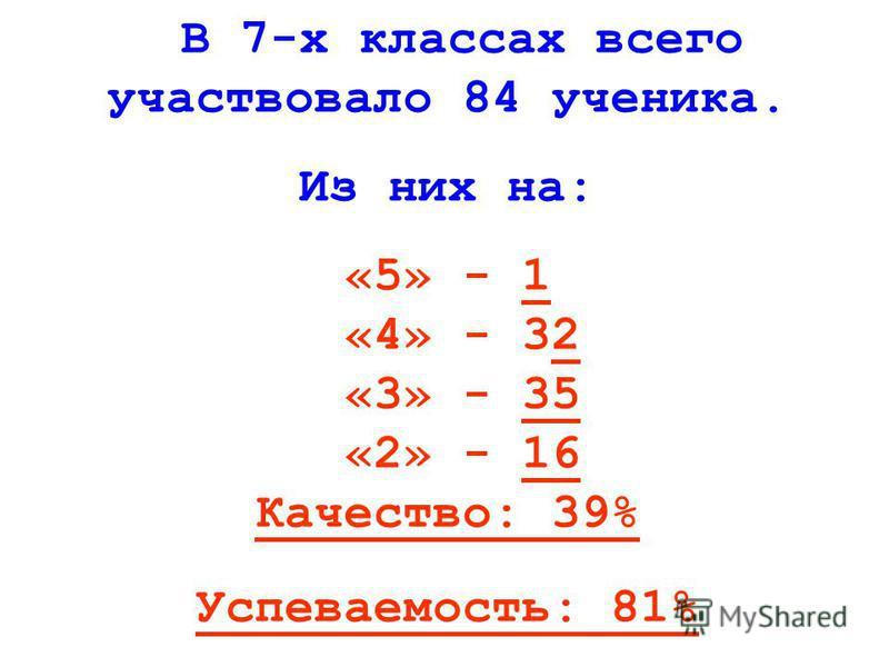 В 7-х классах всего участвовало 84 ученика. Из них на: «5» - 1 «4» - 32 «3» - 35 «2» - 16 Качество: 39% Успеваемость: 81%