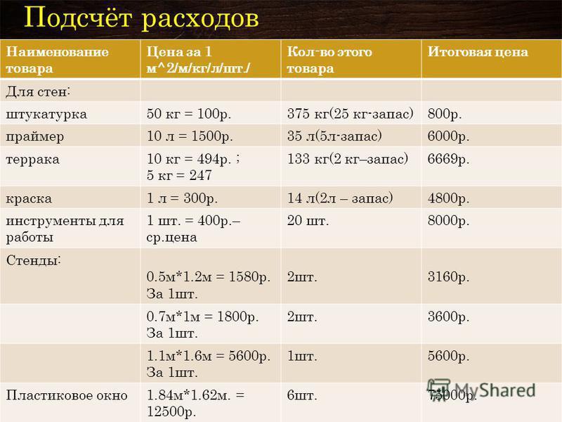 Подсчёт расходов Наименование товара Цена за 1 м^2/м/кг/л/шт./ Кол-во этого товара Итоговая цена Для стен: штукатурка 50 кг = 100 р.375 кг(25 кг-запас)800 р. праймер 10 л = 1500 р.35 л(5 л-запас)6000 р. теракта 10 кг = 494 р. ; 5 кг = 247 133 кг(2 кг