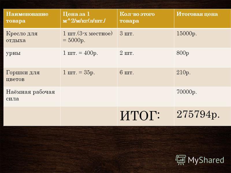 Наименование товара Цена за 1 м^2/м/кг/л/шт./ Кол-во этого товара Итоговая цена Кресло для отдыха 1 шт.(3-х местное) = 5000 р. 3 шт.15000 р. урны 1 шт. = 400 р.2 шт.800 р Горшки для цветов 1 шт. = 35 р.6 шт.210 р. Наёмная рабочая сила 70000 р. ИТОГ: