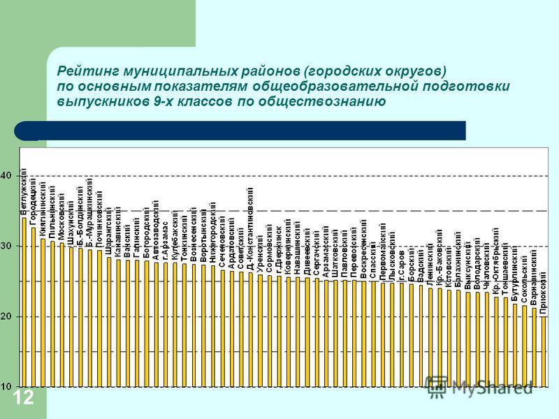 12 Рейтинг муниципальных районов (городских округов) по основным показателям общеобразовательной подготовки выпускников 9-х классов по обществознанию