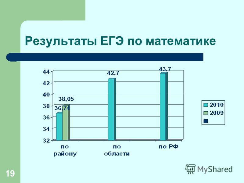 19 Результаты ЕГЭ по математике