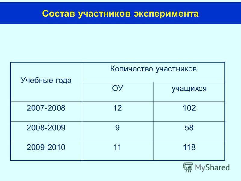 Состав участников эксперимента Учебные года Количество участников ОУучащихся 2007-200812102 2008-2009958 2009-201011118