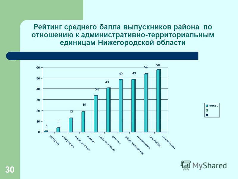 30 Рейтинг среднего балла выпускников района по отношению к административно-территориальным единицам Нижегородской области
