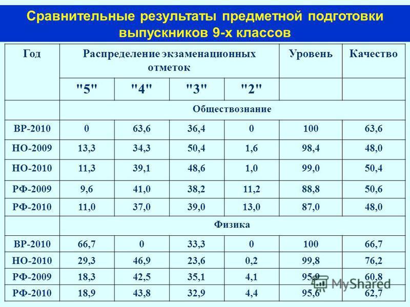 Год Распределение экзаменационных отметок Уровень Качество