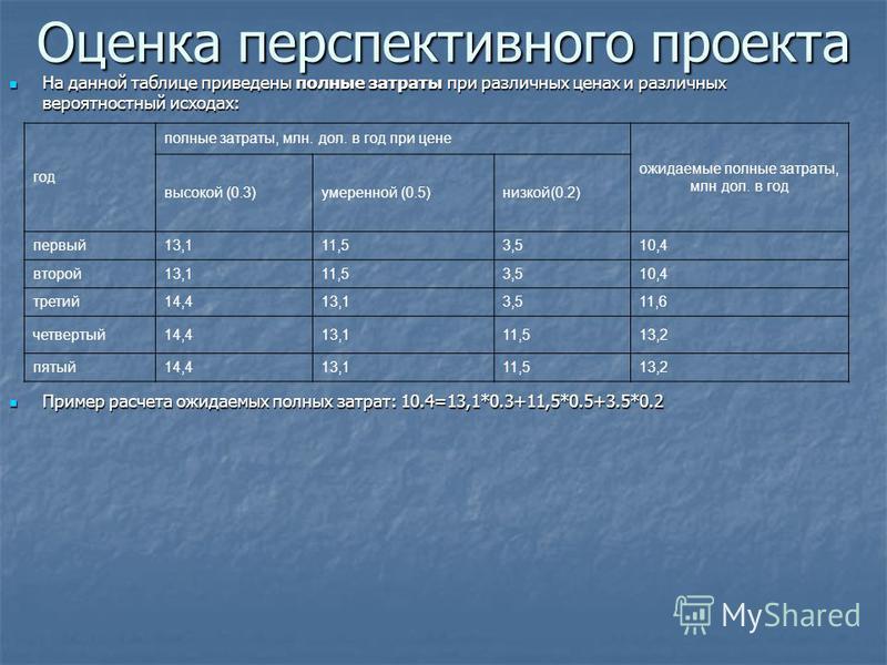 Оценка перспективного проекта На данной таблице приведены полные затраты при различных ценах и различных вероятностный исходах: На данной таблице приведены полные затраты при различных ценах и различных вероятностный исходах: Пример расчета ожидаемых