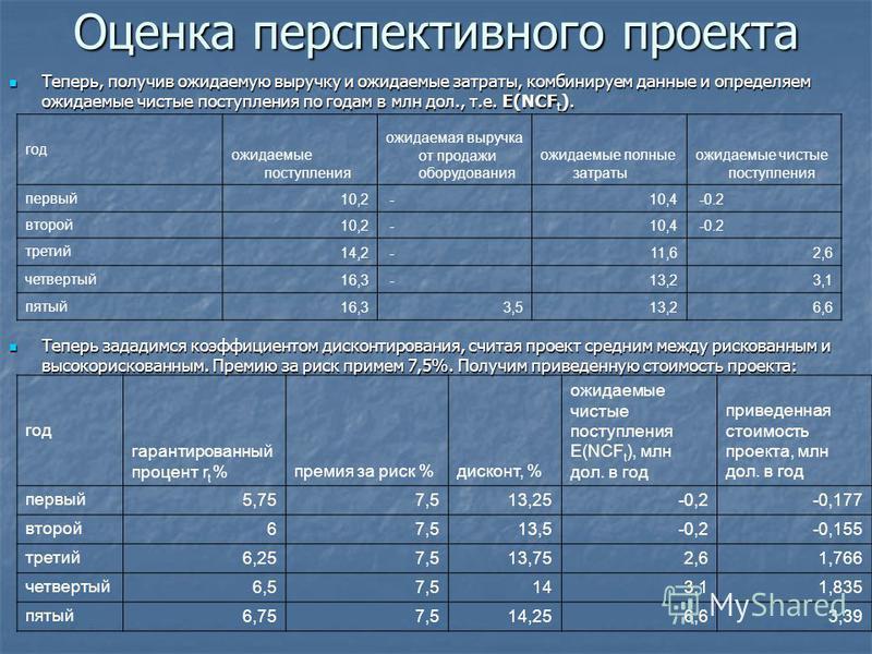 Оценка перспективного проекта Теперь, получив ожидаемую выручку и ожидаемые затраты, комбинируем данные и определяем ожидаемые чистые поступления по годам в млн дол., т.е. E(NCF t ). Теперь, получив ожидаемую выручку и ожидаемые затраты, комбинируем