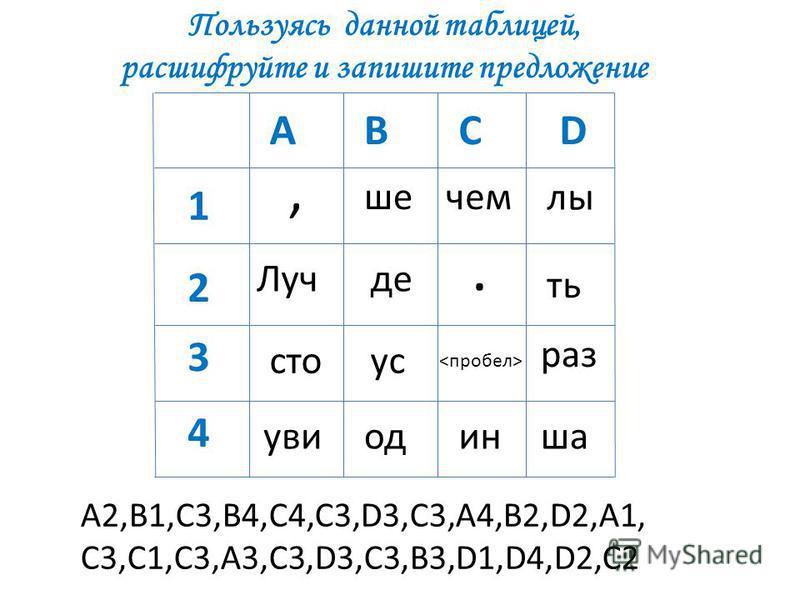 АВСD 1 2 3 4 Луч ше од раз увы де,. чем сто услышать ин А2,В1,С3,В4,С4,С3,D3,C3,А4,В2,D2,A1, C3,C1,C3,A3,C3,D3,C3,B3,D1,D4,D2,C2 Пользуясь данной таблицей, расшифруйте и запишите предложение