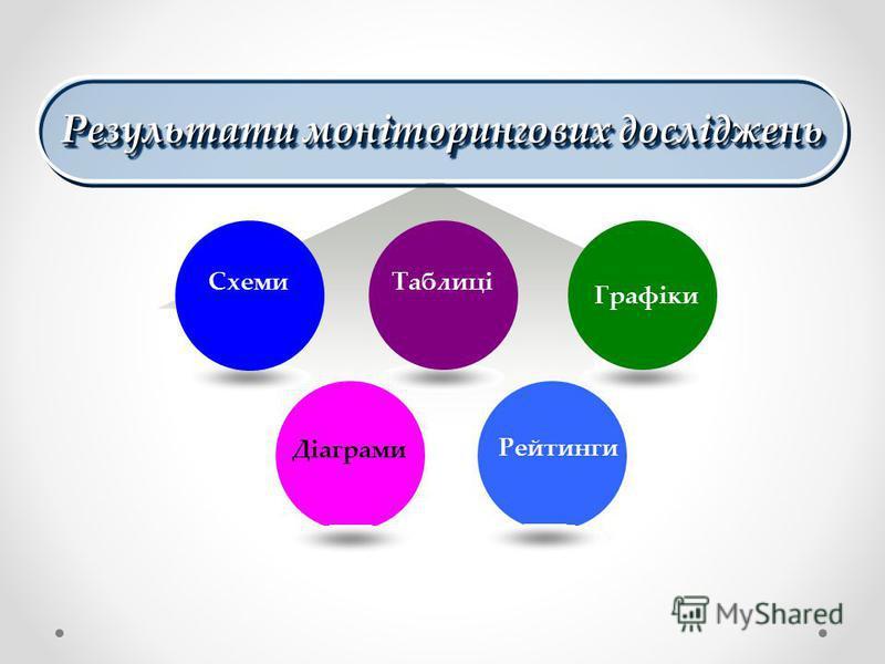 Результати моніторингових досліджень Рейтинги Діаграми СхемиТаблиці Графіки