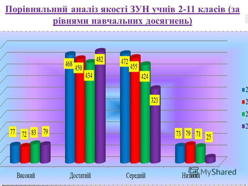LOGO www.themegallery.com Порівняльний аналіз якості ЗУН учнів 2-11 класів (за рівнями навчальних досягнень)