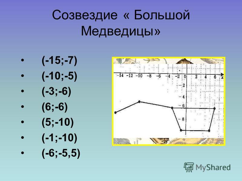 Созвездие « Большой Медведицы» (-15;-7) (-10;-5) (-3;-6) (6;-6) (5;-10) (-1;-10) (-6;-5,5)