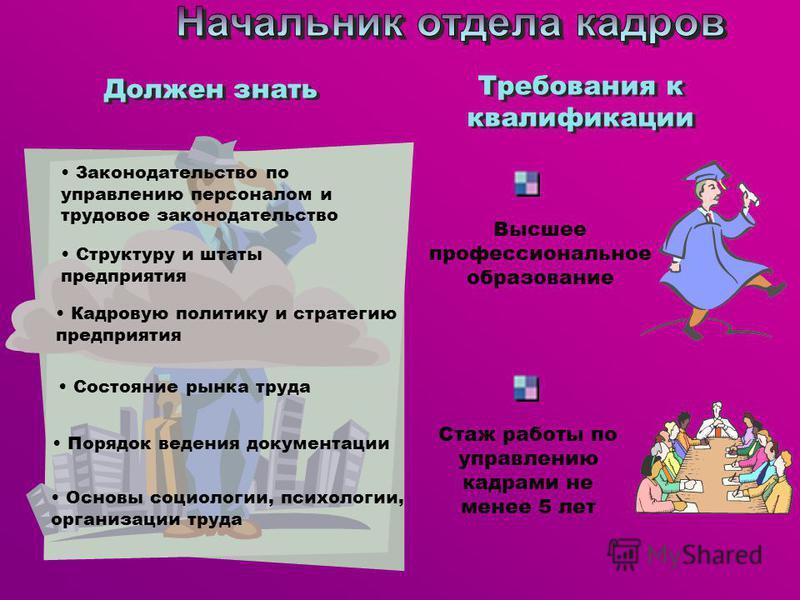 Должен знать Законодательство по управлению персоналом и трудовое законодательство Структуру и штаты предприятия Кадровую политику и стратегию предприятия Состояние рынка труда Порядок ведения документации Основы социологии, психологии, организации т