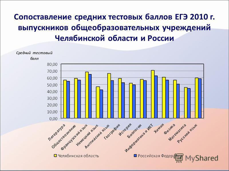 Сопоставление средних тестовых баллов ЕГЭ 2010 г. выпускников общеобразовательных учреждений Челябинской области и России