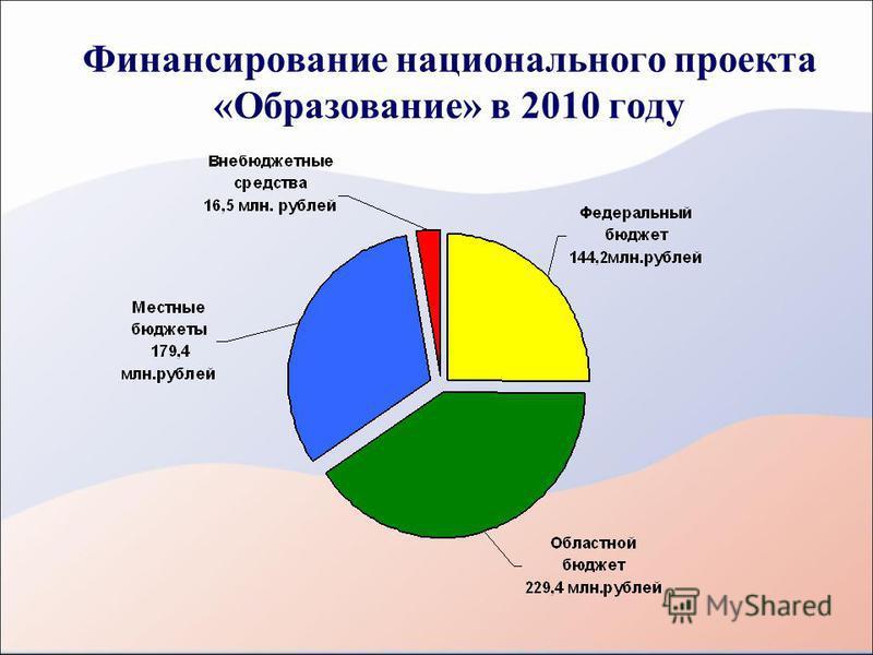 Финансирование национального проекта «Образование» в 2010 году