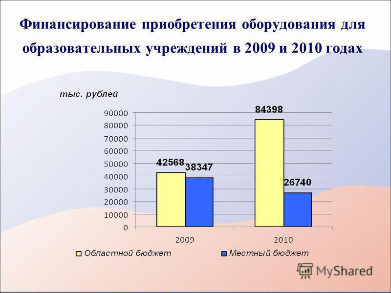 Финансирование приобретения оборудования для образовательных учреждений в 2009 и 2010 годах
