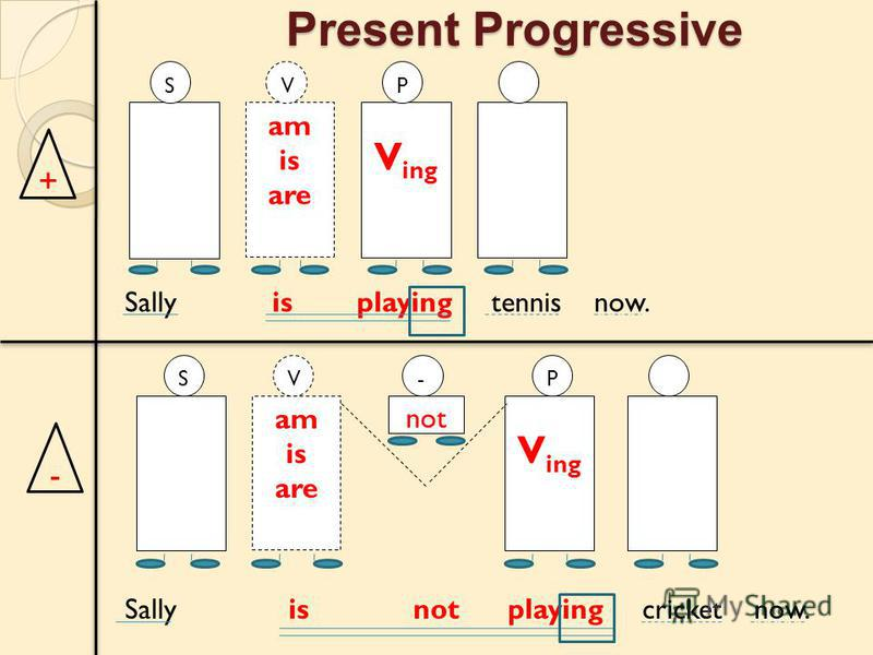 Present Progressive + - am is are V V ing P V ing am is are VSP not - S Sally is playing tennis now. Sally is not playing cricket now.