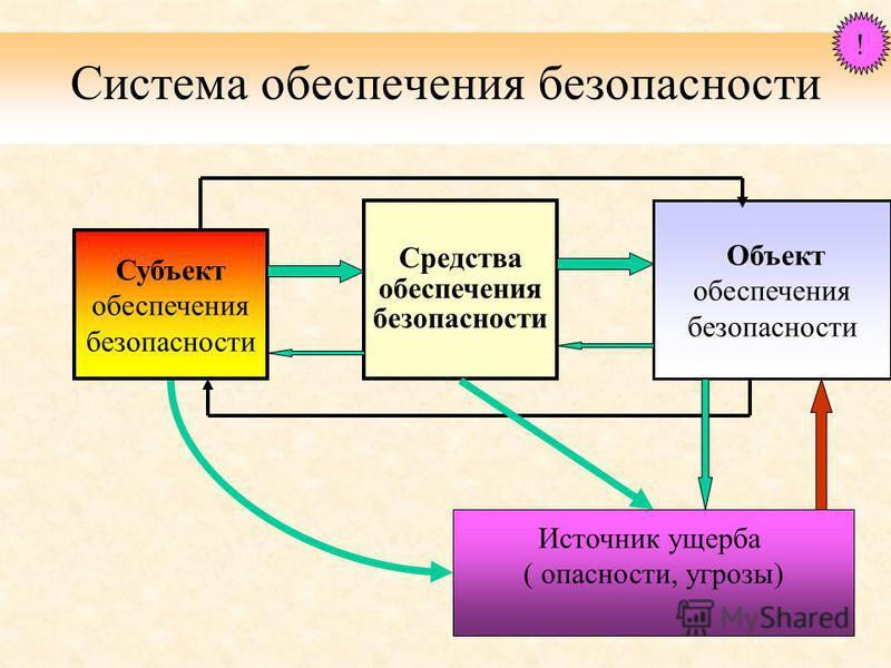 Система обеспечения безопасности Субъект обеспечения безопасности Средства обеспечения безопасности Объект обеспечения безопасности Источник ущерба ( опасности, угрозы) !