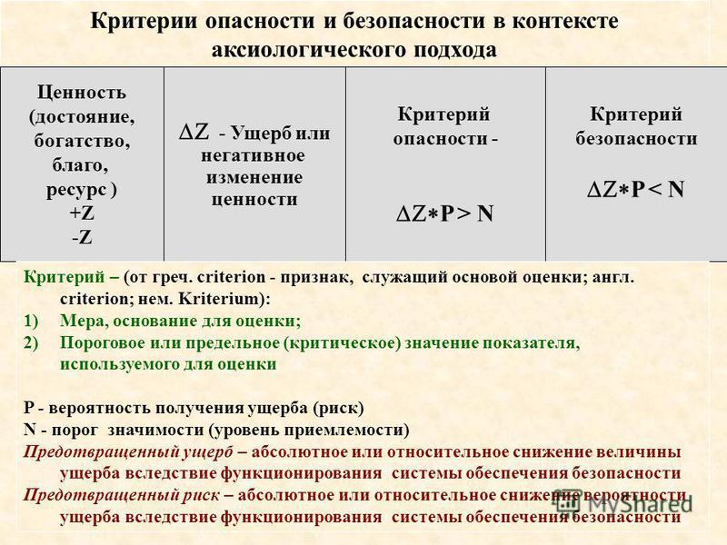 Критерии опасности и безопасности в контексте аксиологического подхода Ценность (достояние, богатство, благо, ресурс ) +Z -Z - Ущерб или негативное изменение ценности Критерий опасности - P > N Критерий безопасности P < N Критерий – (от греч. criteri