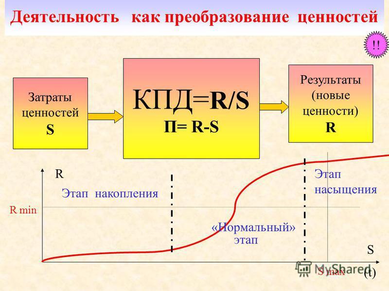 Деятельность как преобразование ценностей КПД= R/S П= R-S Затраты ценностей S Результаты (новые ценности) R R S Этап накопления «Нормальный» этап Этап насыщения (t) R min S max !!