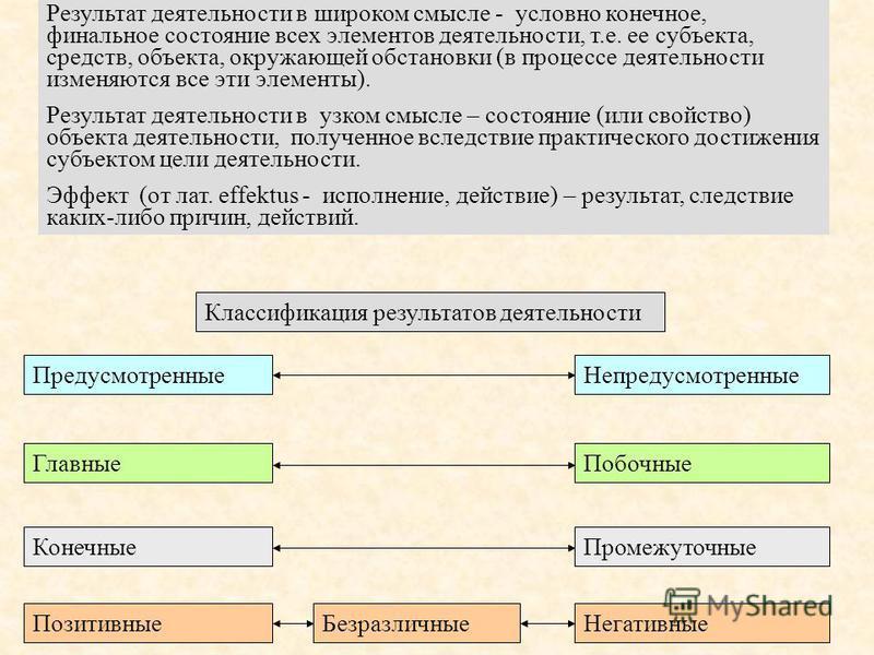 Результат деятельности в широком смысле - условно конечное, финальное состояние всех элементов деятельности, т.е. ее субъекта, средств, объекта, окружающей обстановки (в процессе деятельности изменяются все эти элементы). Результат деятельности в узк